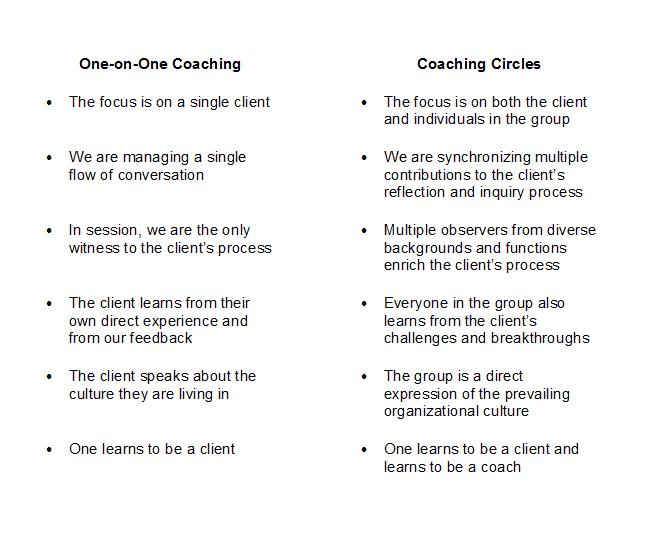 Brassard_coachingcircleschart