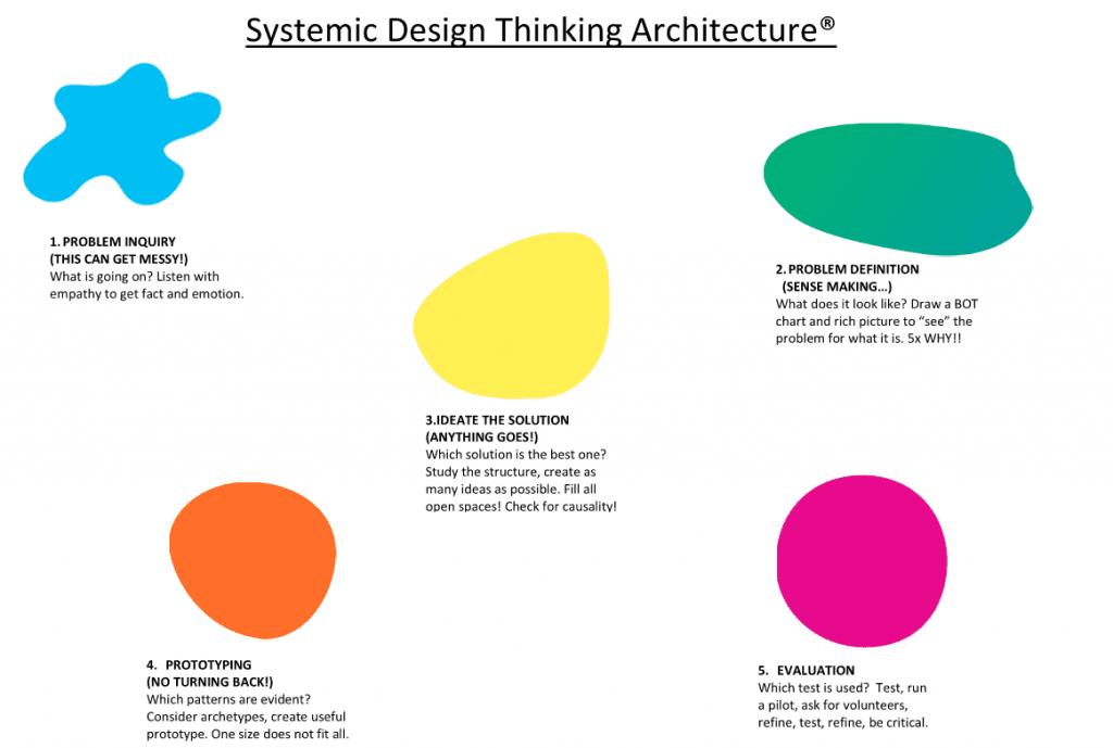 Leon Steyn's Design Thinking Architecture