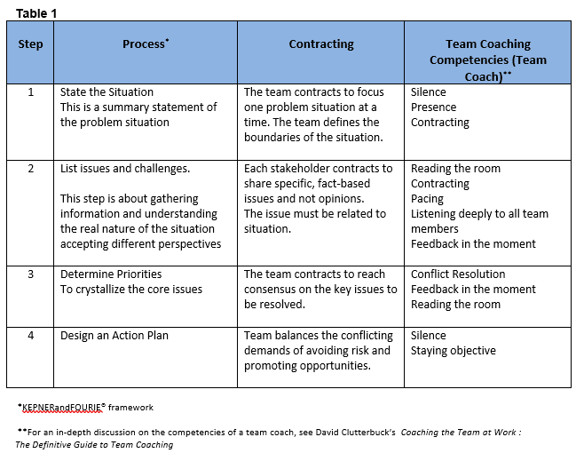 Chart for complex situations in team coaching
